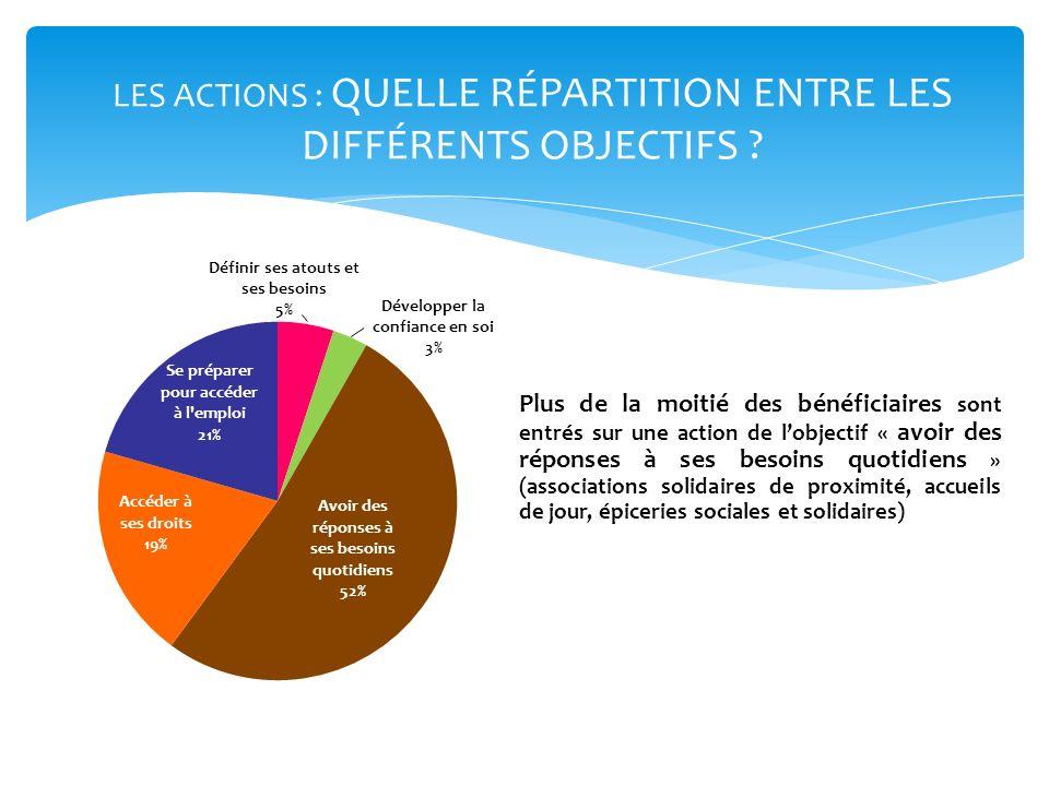 LES ACTIONS : QUELLE RÉPARTITION ENTRE LES DIFFÉRENTS OBJECTIFS ? Plus de la moitié des bénéficiaires sont entrés sur une action de lobjectif « avoir