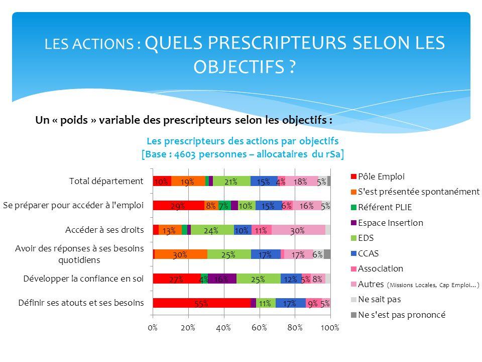 LES ACTIONS : QUELS PRESCRIPTEURS SELON LES OBJECTIFS ? Un « poids » variable des prescripteurs selon les objectifs : (Missions Locales, Cap Emploi…)
