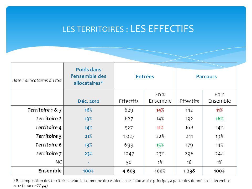 LES TERRITOIRES : LES EFFECTIFS Base : allocataires du rSa Poids dans lensemble des allocataires* EntréesParcours Déc. 2012Effectifs En % EnsembleEffe