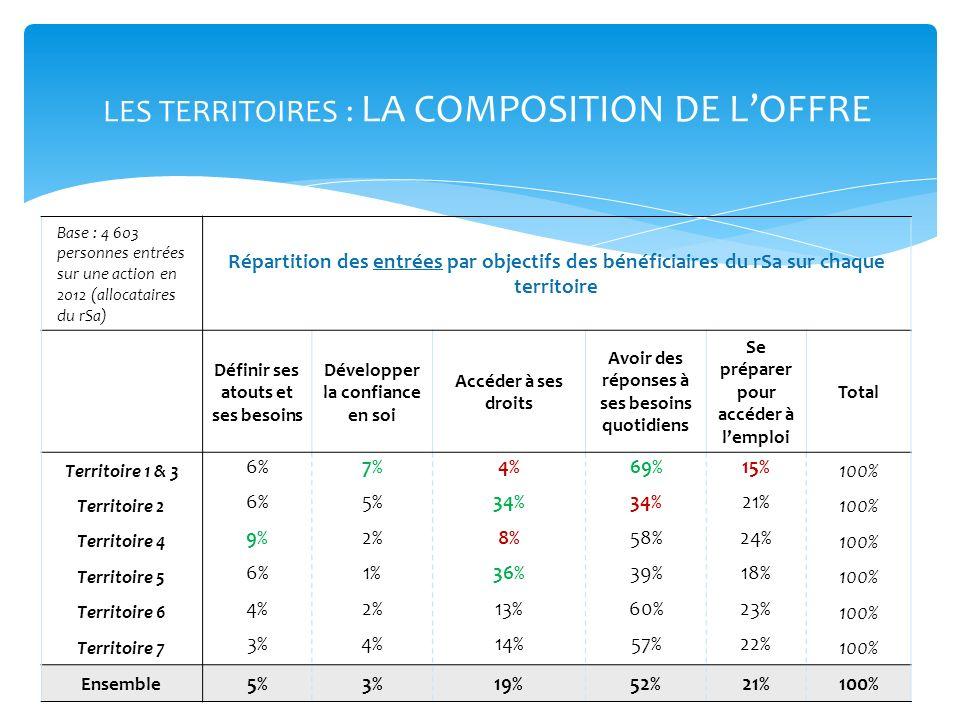 LES TERRITOIRES : LA COMPOSITION DE LOFFRE Base : 4 603 personnes entrées sur une action en 2012 (allocataires du rSa) Répartition des entrées par obj