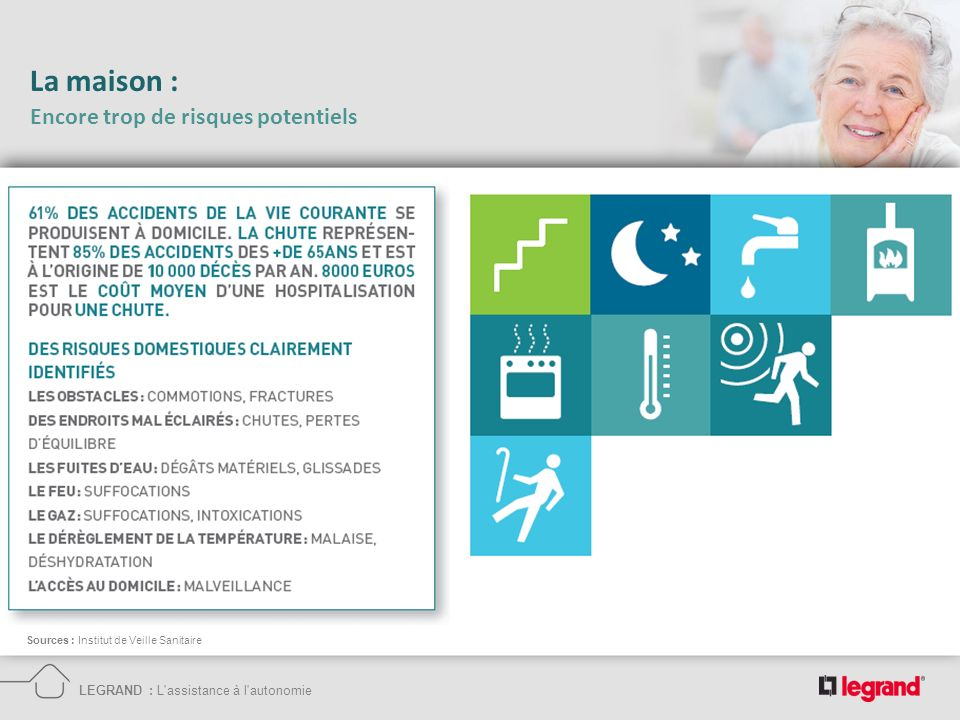 LEGRAND : L'assistance à l'autonomie Sources : Institut de Veille Sanitaire La maison : Encore trop de risques potentiels