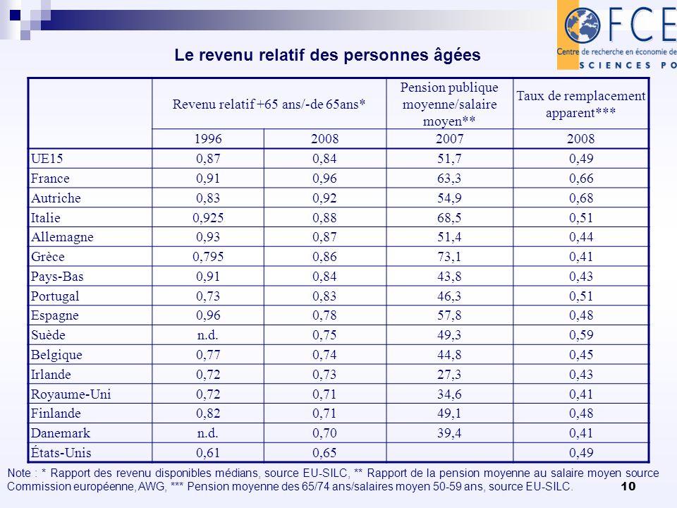 10 Le revenu relatif des personnes âgées Revenu relatif +65 ans/-de 65ans* Pension publique moyenne/salaire moyen** Taux de remplacement apparent*** 1996200820072008 UE150,870,8451,70,49 France0,910,9663,30,66 Autriche0,830,9254,90,68 Italie0,9250,8868,50,51 Allemagne0,930,8751,40,44 Grèce0,7950,8673,10,41 Pays-Bas0,910,8443,80,43 Portugal0,730,8346,30,51 Espagne0,960,7857,80,48 Suèden.d.0,7549,30,59 Belgique0,770,7444,80,45 Irlande0,720,7327,30,43 Royaume-Uni0,720,7134,60,41 Finlande0,820,7149,10,48 Danemarkn.d.0,7039,40,41 États-Unis0,610,650,49 Note : * Rapport des revenu disponibles médians, source EU-SILC, ** Rapport de la pension moyenne au salaire moyen source Commission européenne, AWG, *** Pension moyenne des 65/74 ans/salaires moyen 50-59 ans, source EU-SILC.