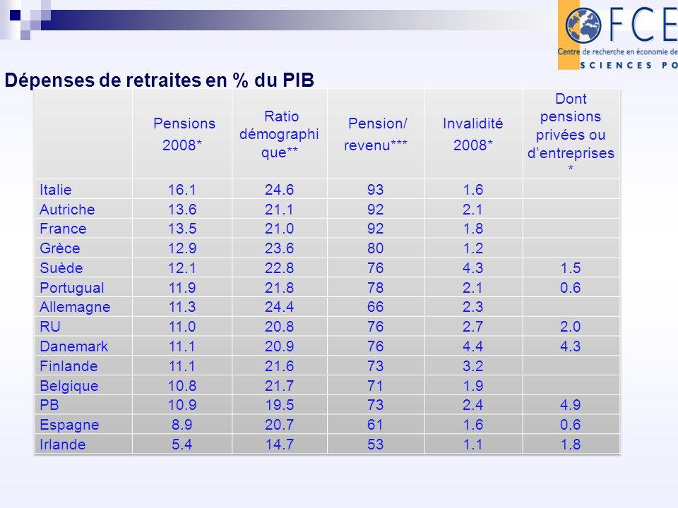 Dépenses de retraites en % du PIB * Eurostat en %du PIB % ; **(plus de 65 ans +0,5 60-64ans) /population-0.5 0-14 ans) ; ***Retraites /0.7* ratio démo