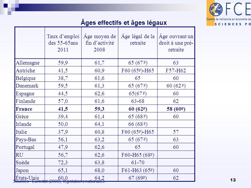 13 Âges effectifs et âges légaux Sources : Eurostat (2009), législations nationales. Taux demploi des 55-65ans 2011 Âge moyen de fin dactivité 2008 Âg