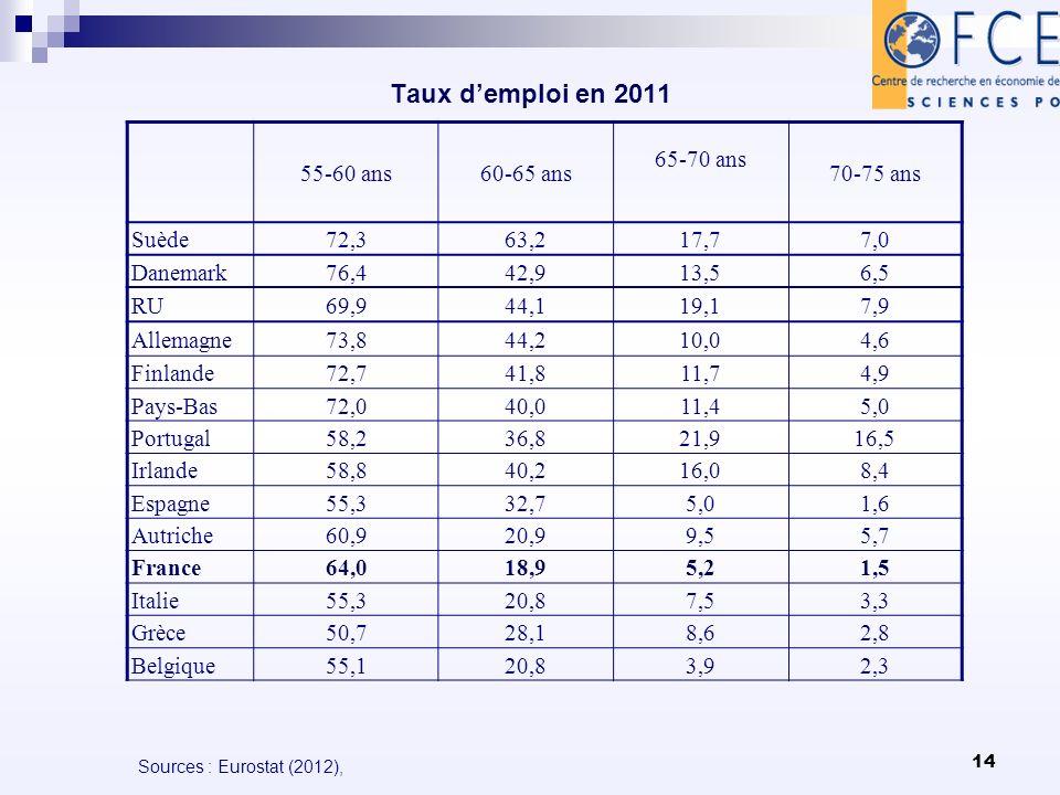 14 Taux demploi en 2011 Sources : Eurostat (2012), 55-60 ans60-65 ans 65-70 ans 70-75 ans Suède72,363,217,77,0 Danemark76,442,913,56,5 RU69,944,119,17