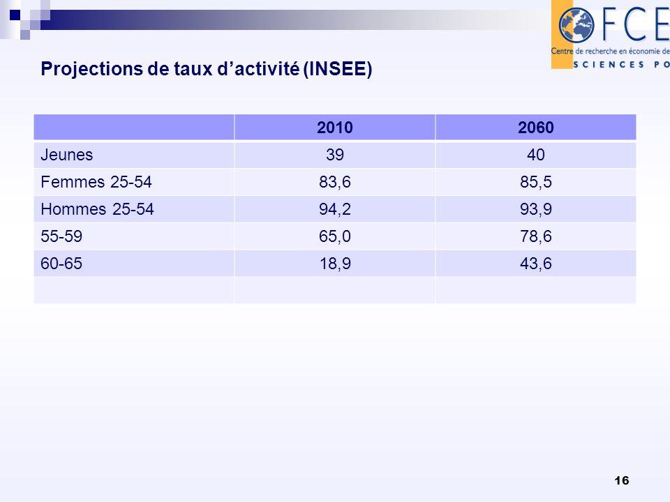 Projections de taux dactivité (INSEE) 20102060 Jeunes3940 Femmes 25-5483,685,5 Hommes 25-5494,293,9 55-5965,078,6 60-6518,943,6 16