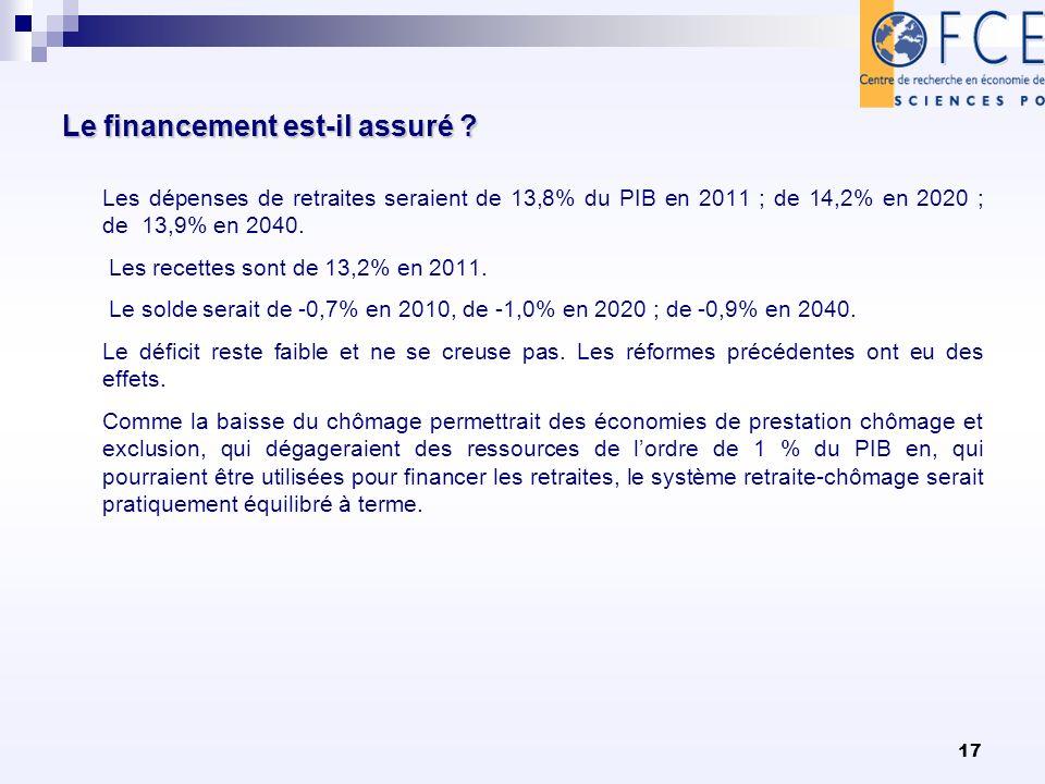 17 Le financement est-il assuré ? Le financement est-il assuré ? Les dépenses de retraites seraient de 13,8% du PIB en 2011 ; de 14,2% en 2020 ; de 13