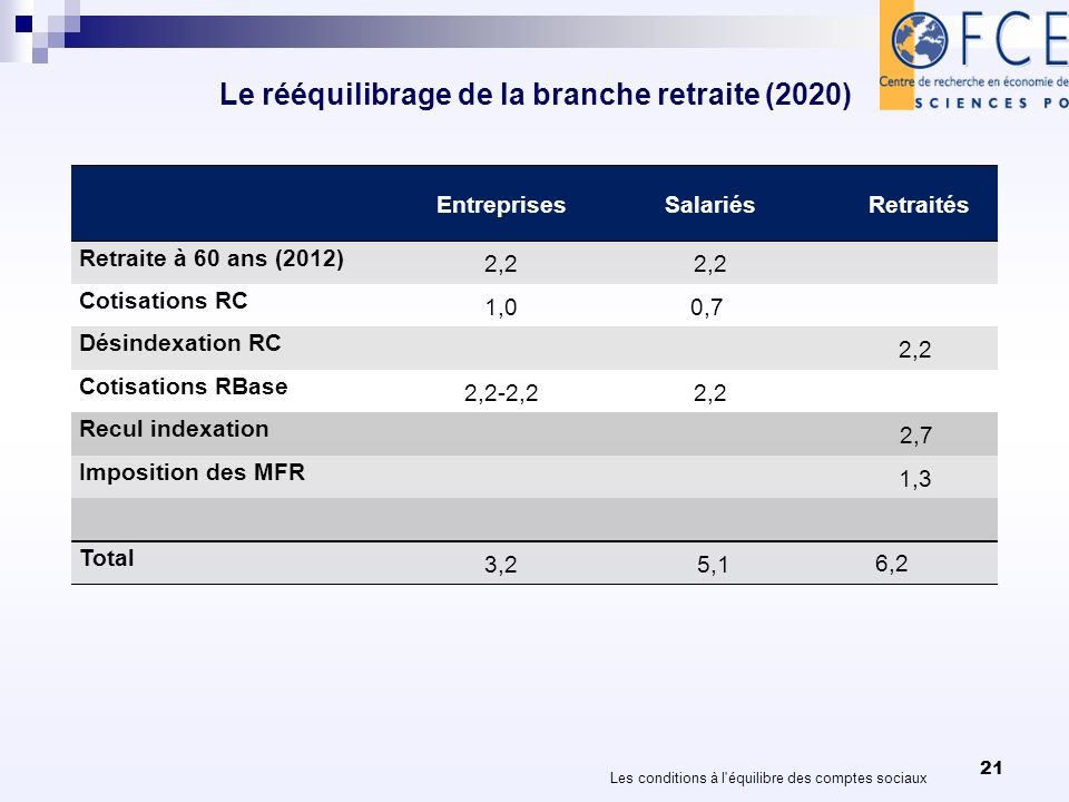 Le rééquilibrage de la branche retraite (2020) 21 Les conditions à l équilibre des comptes sociaux EntreprisesSalariésRetraités Retraite à 60 ans (2012) 2,2 Cotisations RC 1,00,7 Désindexation RC 2,2 Cotisations RBase 2,2-2,22,2 Recul indexation 2,7 Imposition des MFR 1,3 Total 3,2 5,1 6,2