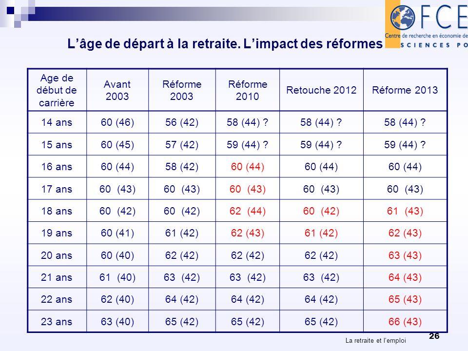 La retraite et l'emploi 26 Lâge de départ à la retraite. Limpact des réformes Age de début de carrière Avant 2003 Réforme 2003 Réforme 2010 Retouche 2