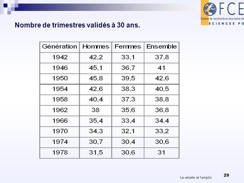 Nombre de trimestres validés à 30 ans. La retraite et l emploi 29