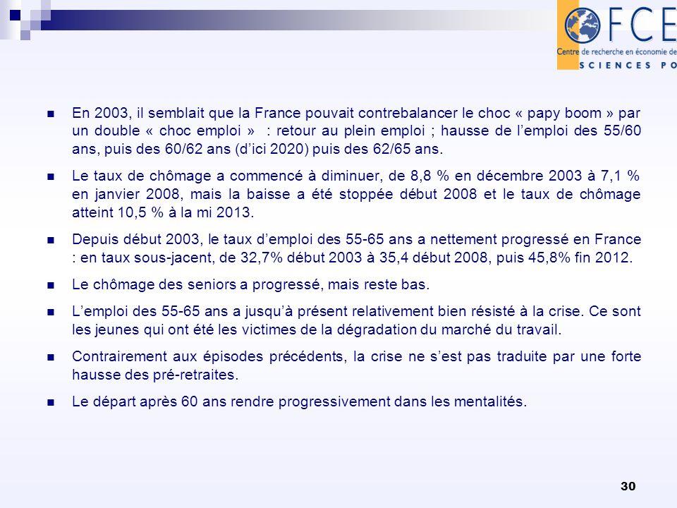 30 En 2003, il semblait que la France pouvait contrebalancer le choc « papy boom » par un double « choc emploi » : retour au plein emploi ; hausse de lemploi des 55/60 ans, puis des 60/62 ans (dici 2020) puis des 62/65 ans.