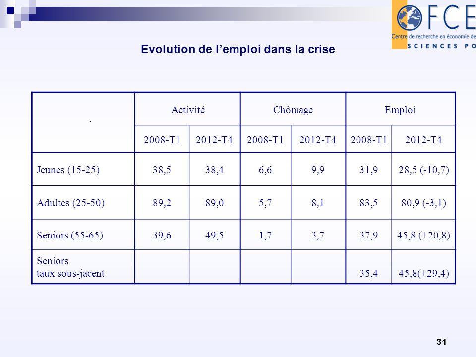 31 Evolution de lemploi dans la crise. ActivitéChômageEmploi 2008-T12012-T42008-T12012-T42008-T12012-T4 Jeunes (15-25)38,538,46,69,931,928,5 (-10,7) A
