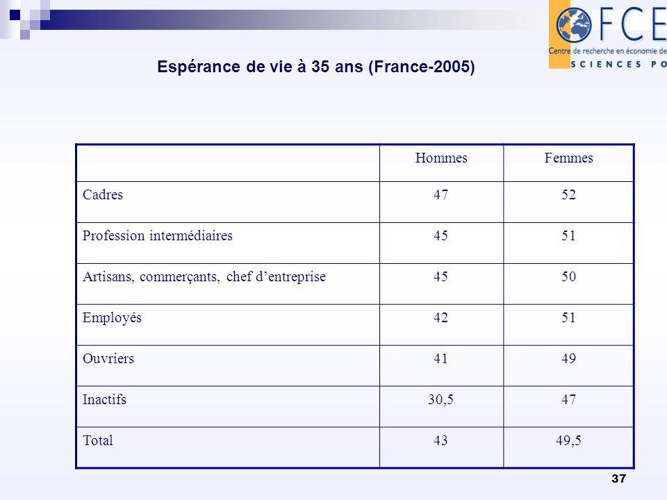 37 Espérance de vie à 35 ans (France-2005) HommesFemmes Cadres4752 Profession intermédiaires4551 Artisans, commerçants, chef dentreprise4550 Employés4251 Ouvriers4149 Inactifs30,547 Total4349,5