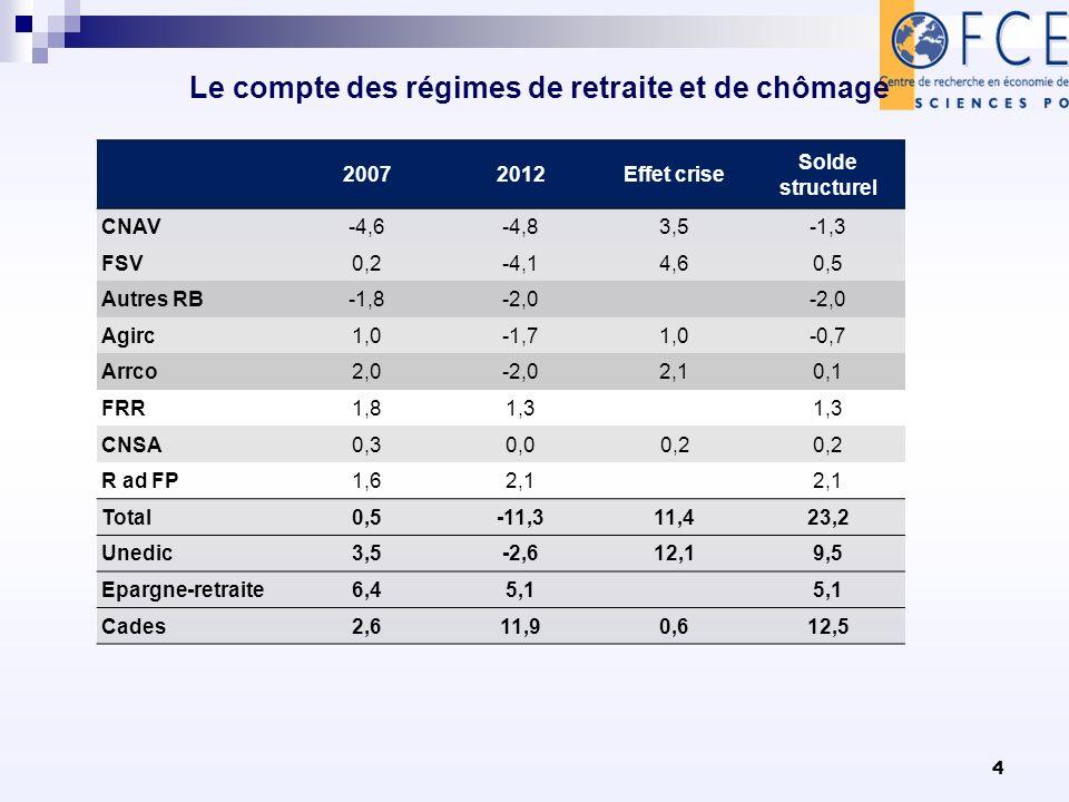 4 Le compte des régimes de retraite et de chômage 20072012Effet crise Solde structurel CNAV-4,6-4,83,5-1,3 FSV0,2-4,14,60,5 Autres RB-1,8-2,0 Agirc1,0