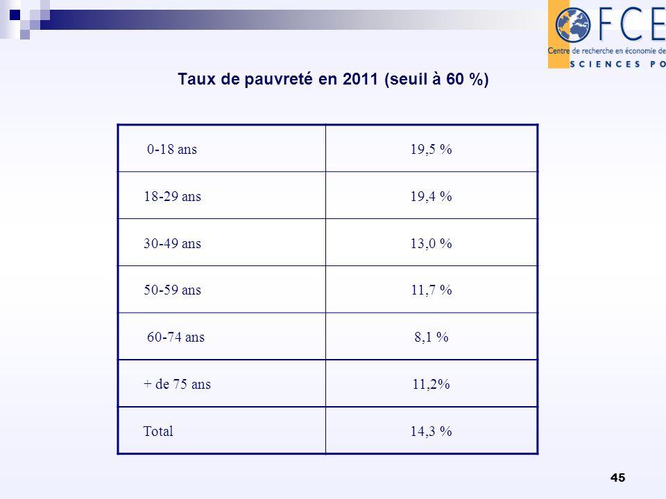 45 Taux de pauvreté en 2011 (seuil à 60 %) 0-18 ans19,5 % 18-29 ans19,4 % 30-49 ans13,0 % 50-59 ans11,7 % 60-74 ans8,1 % + de 75 ans11,2% Total14,3 %