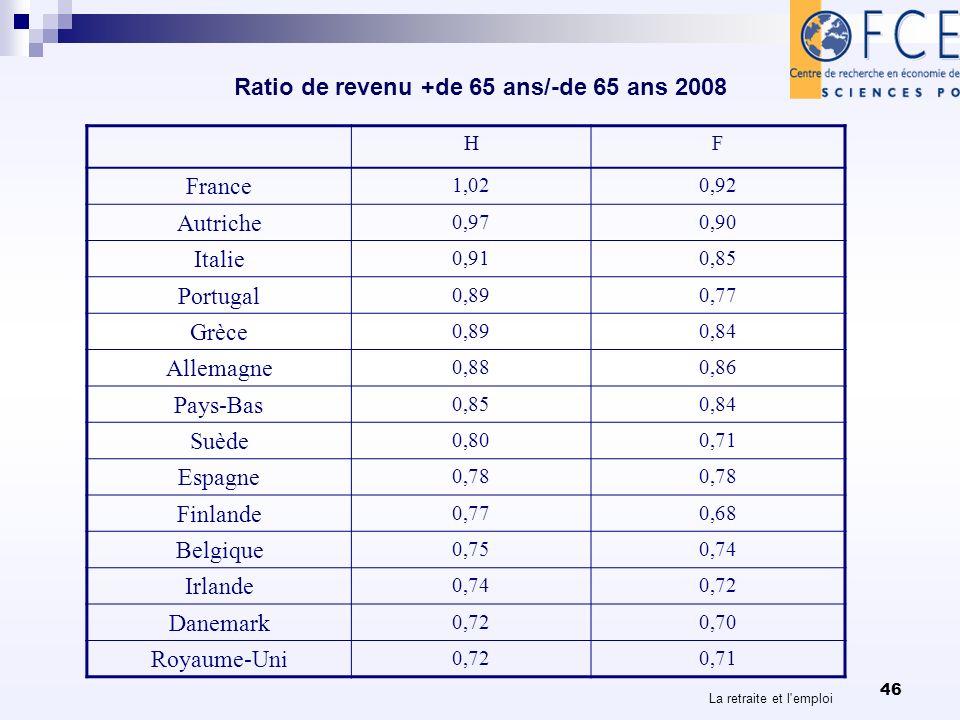La retraite et l emploi 46 Ratio de revenu +de 65 ans/-de 65 ans 2008 HF France 1,020,92 Autriche 0,970,90 Italie 0,910,85 Portugal 0,890,77 Grèce 0,890,84 Allemagne 0,880,86 Pays-Bas 0,850,84 Suède 0,800,71 Espagne 0,78 Finlande 0,770,68 Belgique 0,750,74 Irlande 0,740,72 Danemark 0,720,70 Royaume-Uni 0,720,71