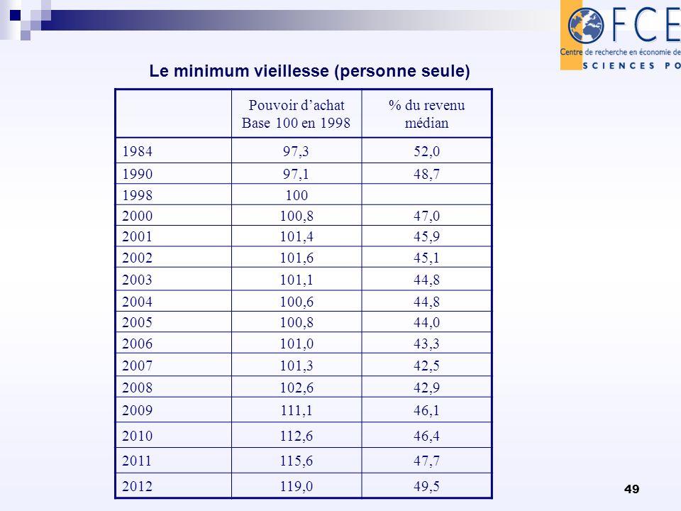 49 Le minimum vieillesse (personne seule) Pouvoir dachat Base 100 en 1998 % du revenu médian 198497,352,0 199097,148,7 1998100 2000100,847,0 2001101,445,9 2002101,645,1 2003101,144,8 2004100,644,8 2005100,844,0 2006101,043,3 2007101,342,5 2008102,642,9 2009111,146,1 2010112,646,4 2011115,647,7 2012119,049,5