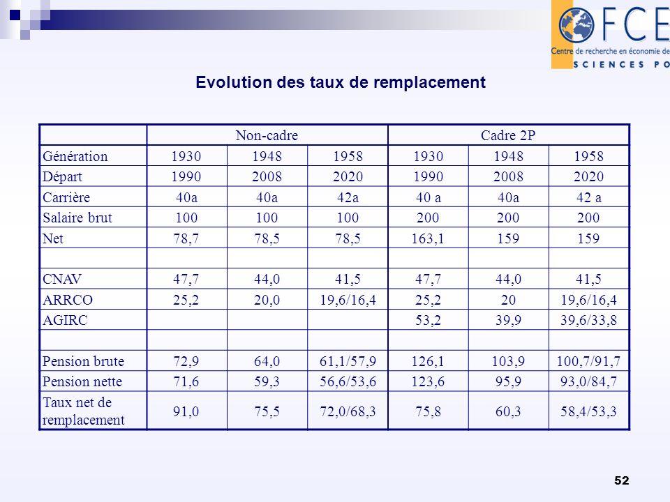52 Evolution des taux de remplacement Non-cadreCadre 2P Génération193019481958193019481958 Départ199020082020199020082020 Carrière40a 42a40 a 42 a Sal