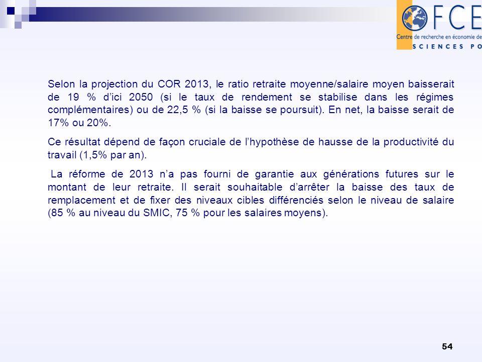 54 Selon la projection du COR 2013, le ratio retraite moyenne/salaire moyen baisserait de 19 % dici 2050 (si le taux de rendement se stabilise dans les régimes complémentaires) ou de 22,5 % (si la baisse se poursuit).