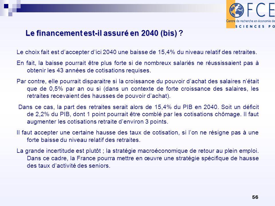 56 Le financement est-il assuré en 2040 (bis) Le financement est-il assuré en 2040 (bis) ? Le choix fait est daccepter dici 2040 une baisse de 15,4% d