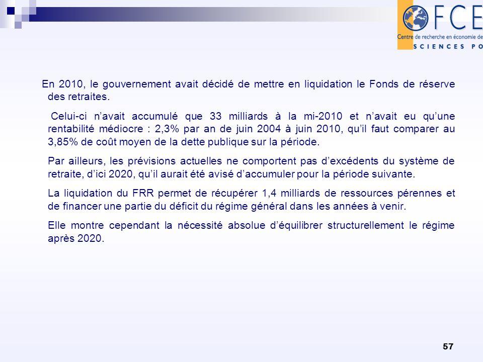 57 En 2010, le gouvernement avait décidé de mettre en liquidation le Fonds de réserve des retraites. Celui-ci navait accumulé que 33 milliards à la mi