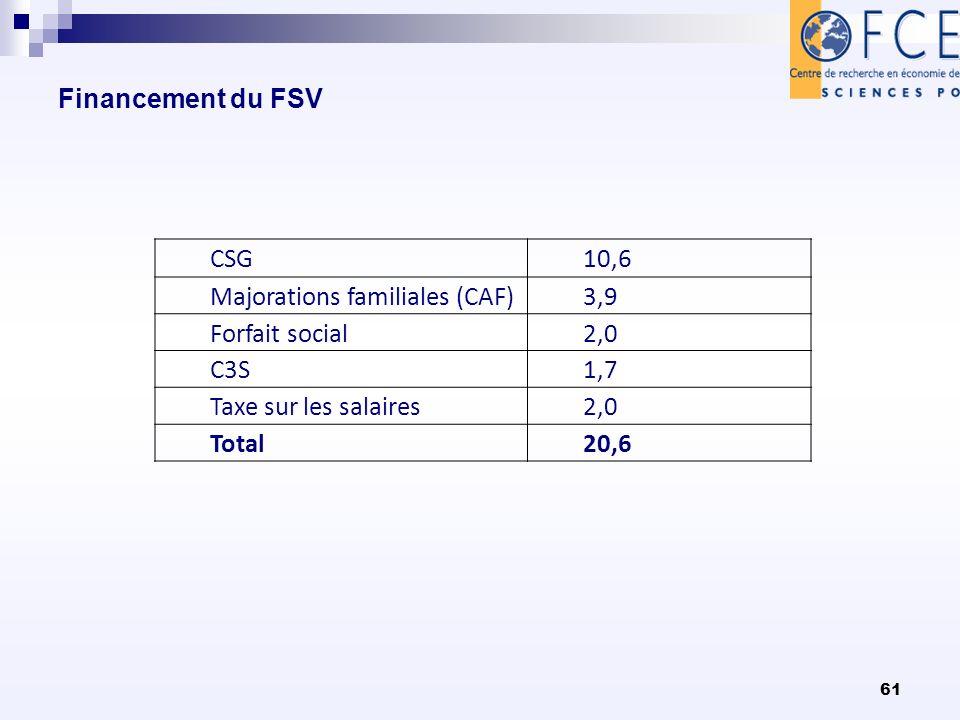 Financement du FSV CSG10,6 Majorations familiales (CAF)3,9 Forfait social2,0 C3S1,7 Taxe sur les salaires2,0 Total20,6 61