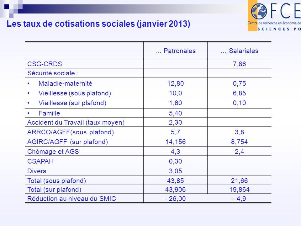 Les taux de cotisations sociales (janvier 2013) … Patronales… Salariales CSG-CRDS 7,86 Sécurité sociale : Maladie-maternité Vieillesse (sous plafond) Vieillesse (sur plafond) 12,80 10,0 1,60 0,75 6,85 0,10 Famille5,40 Accident du Travail (taux moyen)2,30 ARRCO/AGFF(sous plafond) AGIRC/AGFF (sur plafond) 5,7 14,156 3,8 8,754 Chômage et AGS4,32,4 CSAPAH Divers 0,30 3,05 Total (sous plafond)43,8521,66 Total (sur plafond)43,90619,864 Réduction au niveau du SMIC- 26,00- 4,9