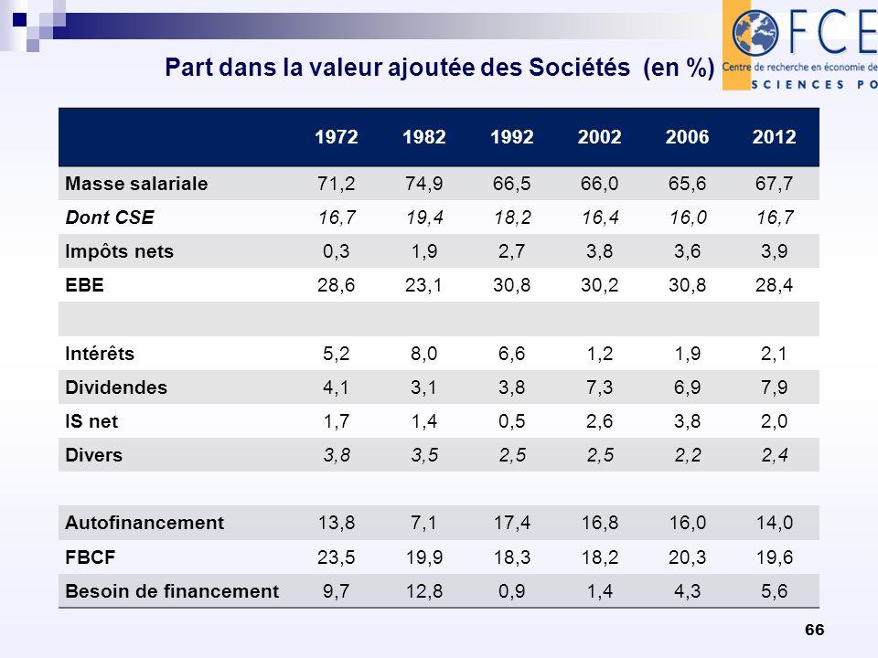 Part dans la valeur ajoutée des Sociétés (en %) 197219821992200220062012 Masse salariale71,274,966,566,065,667,7 Dont CSE16,719,418,216,416,016,7 Impô