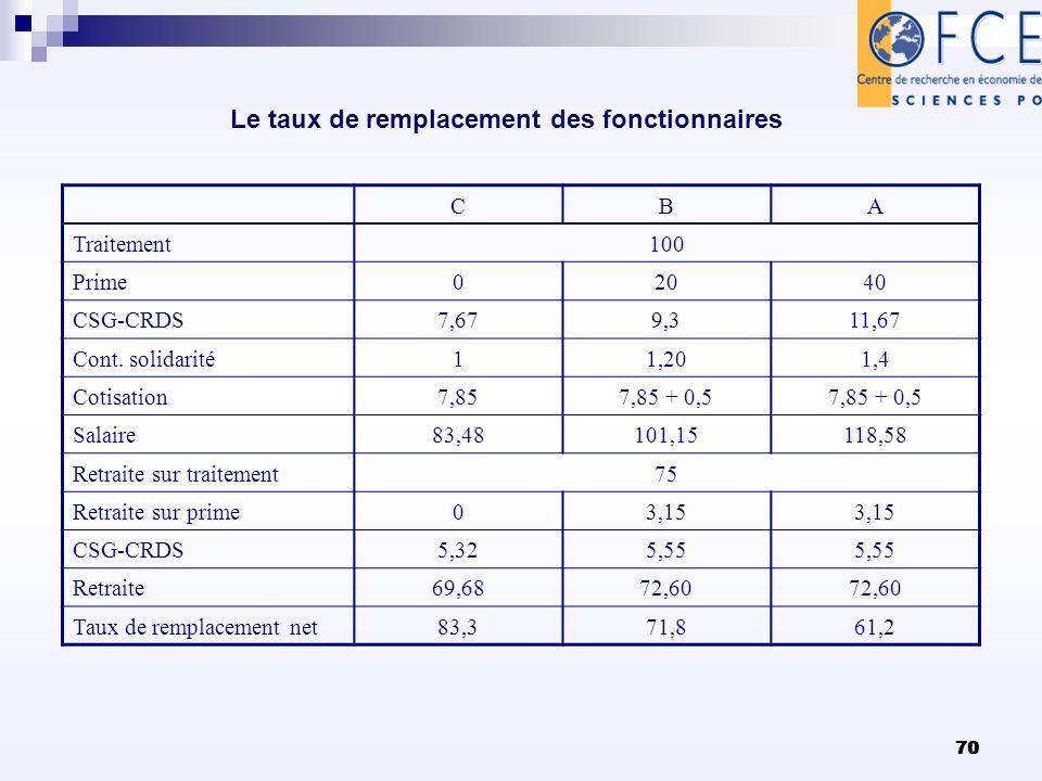 70 Le taux de remplacement des fonctionnaires CBA Traitement100 Prime02040 CSG-CRDS7,679,311,67 Cont. solidarité11,201,4 Cotisation7,857,85 + 0,5 Sala