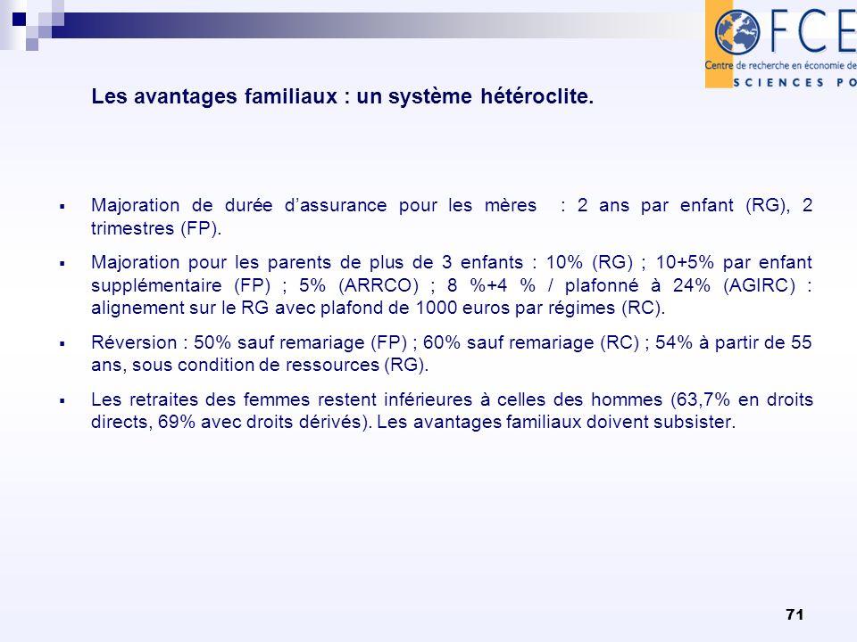 71 Les avantages familiaux : un système hétéroclite. Majoration de durée dassurance pour les mères : 2 ans par enfant (RG), 2 trimestres (FP). Majorat