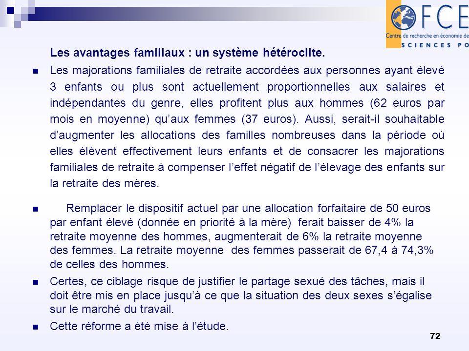 72 Les avantages familiaux : un système hétéroclite. Les majorations familiales de retraite accordées aux personnes ayant élevé 3 enfants ou plus sont