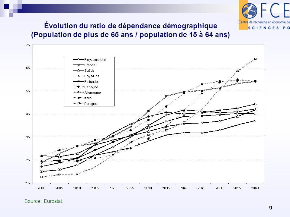 9 Évolution du ratio de dépendance démographique (Population de plus de 65 ans / population de 15 à 64 ans) Source : Eurostat.