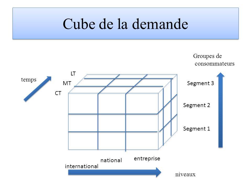Cube de la demande niveaux temps Groupes de consommateurs CT MT LT international national entreprise Segment 1 Segment 2 Segment 3