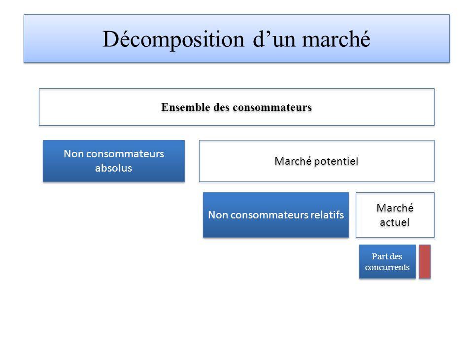 Décomposition dun marché Ensemble des consommateurs Non consommateurs absolus Marché potentiel Non consommateurs relatifs Marché actuel Part des concurrents