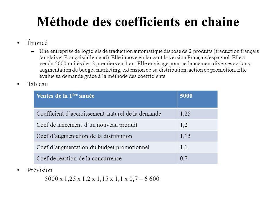 Énoncé – Une entreprise de logiciels de traduction automatique dispose de 2 produits (traduction français /anglais et Français/allemand).