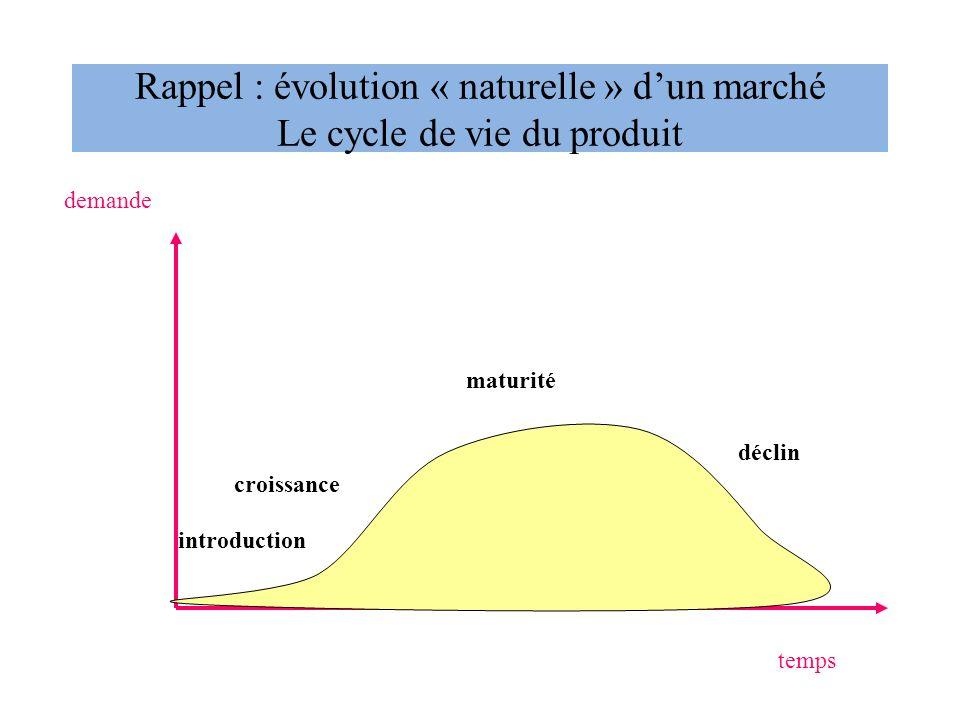 Rappel : évolution « naturelle » dun marché Le cycle de vie du produit temps demande introduction croissance maturité déclin