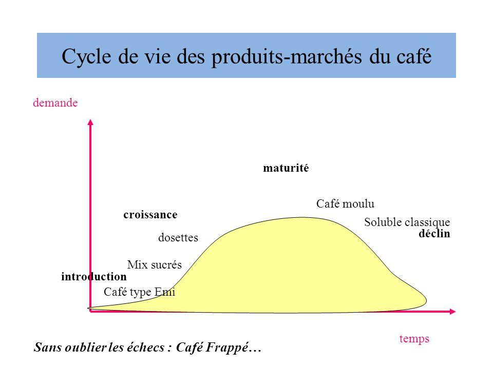 Cycle de vie des produits-marchés du café temps demande introduction croissance maturité déclin Café moulu Soluble classique dosettes Mix sucrés Sans oublier les échecs : Café Frappé… Café type Emi