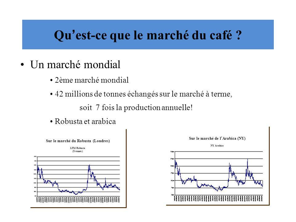 Quest-ce que le marché du café .