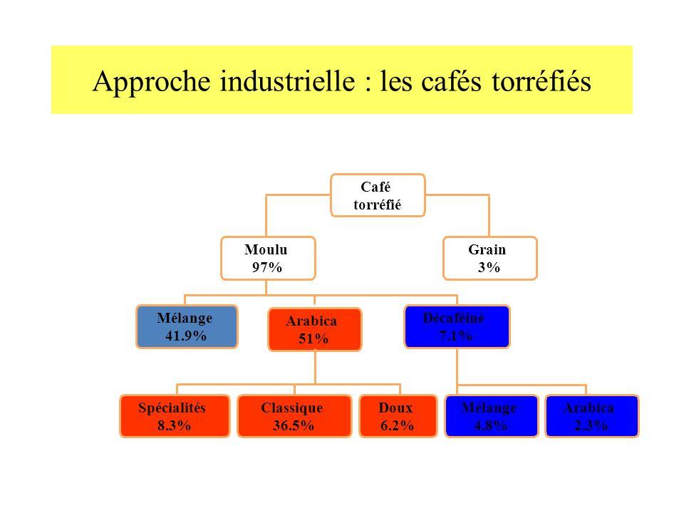 Approche industrielle : les cafés torréfiés Arabica 2.3% Café torréfié Moulu 97% Grain 3% Décaféiné 7.1% Mélange 41.9% Arabica 51% Spécialités 8.3% Classique 36.5% Doux 6.2% Mélange 4.8%