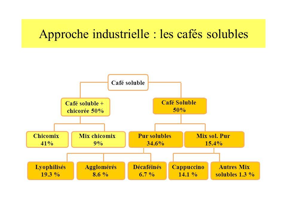 Approche industrielle : les cafés solubles Café soluble Café soluble + chicorée 50% Café Soluble 50% Mix chicomix 9% Chicomix 41% Pur solubles 34.6% Mix sol.