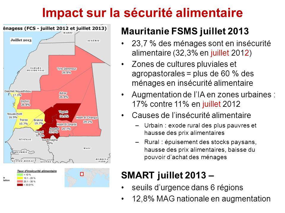 Impact sur la sécurité alimentaire Mauritanie FSMS juillet 2013 23,7 % des ménages sont en insécurité alimentaire (32,3% en juillet 2012) Zones de cultures pluviales et agropastorales = plus de 60 % des ménages en insécurité alimentaire Augmentation de lIA en zones urbaines : 17% contre 11% en juillet 2012 Causes de linsécurité alimentaire –Urbain : exode rural des plus pauvres et hausse des prix alimentaires –Rural : épuisement des stocks paysans, hausse des prix alimentaires, baisse du pouvoir dachat des ménages SMART juillet 2013 – seuils durgence dans 6 régions 12,8% MAG nationale en augmentation