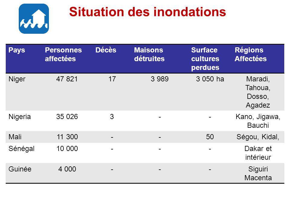 Situation des inondations PaysPersonnes affectées DécèsMaisons détruites Surface cultures perdues Régions Affectées Niger47 821173 9893 050 haMaradi, Tahoua, Dosso, Agadez Nigeria35 0263--Kano, Jigawa, Bauchi Mali11 300--50Ségou, Kidal, Sénégal10 000---Dakar et intérieur Guinée4 000---Siguiri Macenta
