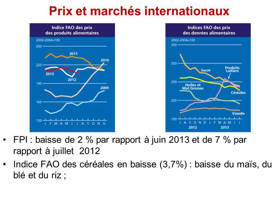 Prix et marchés internationaux FPI : baisse de 2 % par rapport à juin 2013 et de 7 % par rapport à juillet 2012 Indice FAO des céréales en baisse (3,7%) : baisse du maïs, du blé et du riz ;