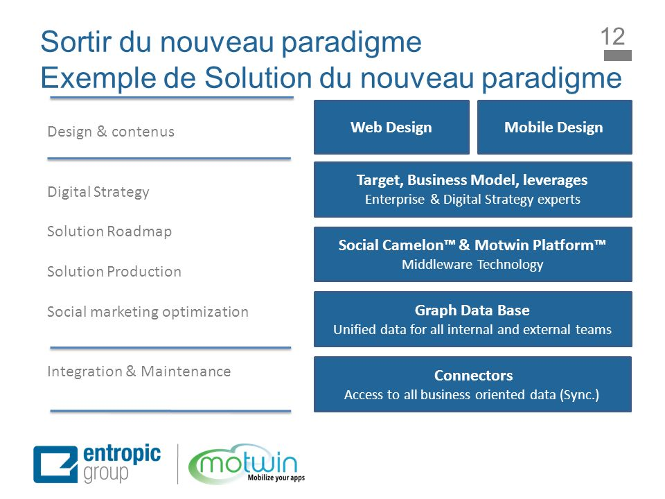 Sortir du nouveau paradigme Exemple de Solution du nouveau paradigme Target, Business Model, leverages Enterprise & Digital Strategy experts Web Desig