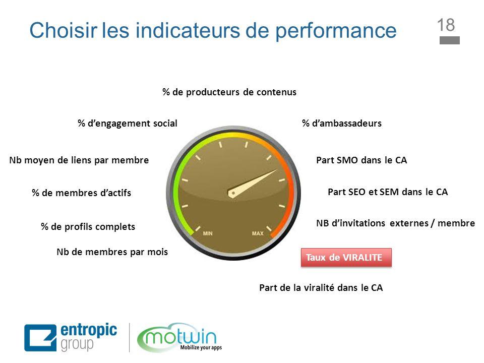 Choisir les indicateurs de performance 18 % de profils complets Nb moyen de liens par membre Nb de membres par mois % de producteurs de contenus % dam