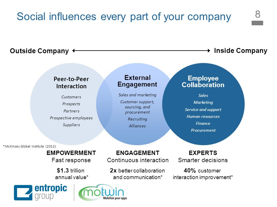 Social influences every part of your company Peer-to-Peer Interaction Customers Prospects Partners Prospective employees Suppliers External Engagement