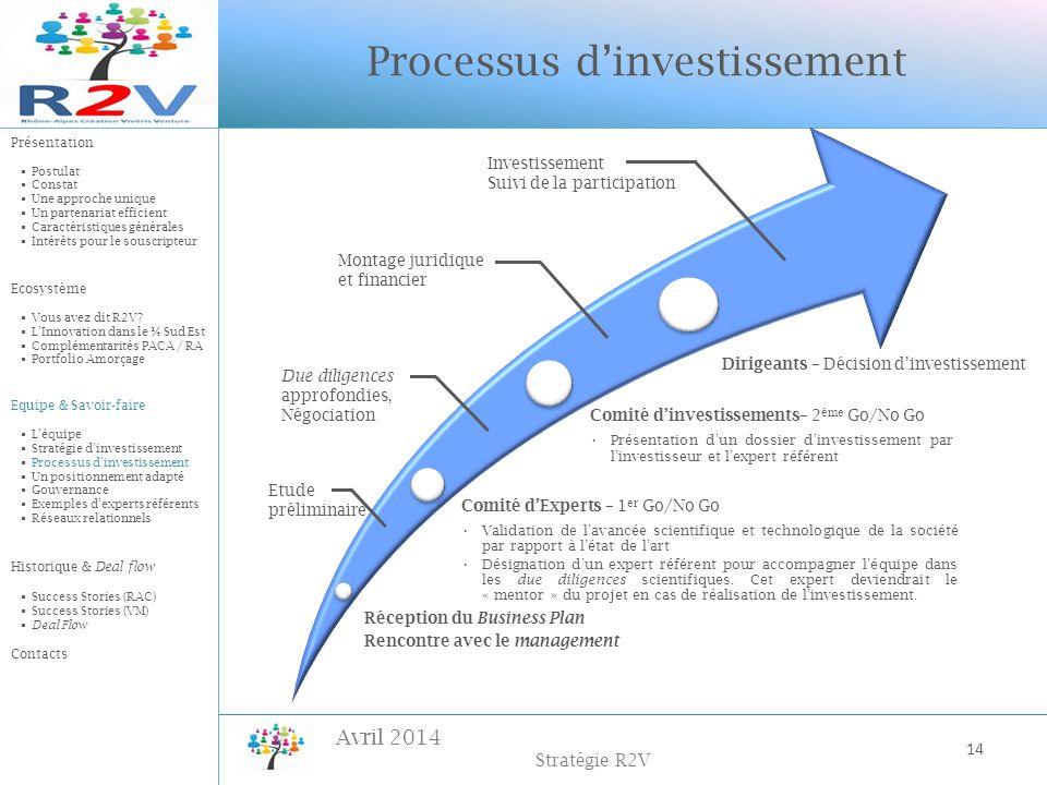 Avril 2014 Stratégie R2V Réception du Business Plan Rencontre avec le management Comité dExperts – 1 er Go/No Go Validation de lavancée scientifique e