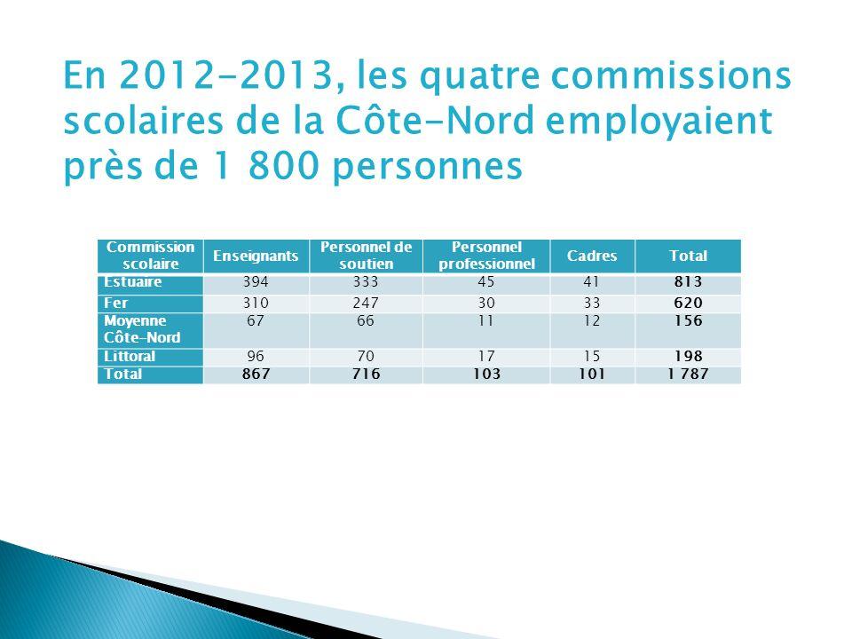En 2012-2013, les quatre commissions scolaires de la Côte-Nord employaient près de 1 800 personnes Commission scolaire Enseignants Personnel de soutien Personnel professionnel CadresTotal Estuaire3943334541813 Fer3102473033620 Moyenne Côte-Nord 67661112156 Littoral96701715198 Total8677161031011 787