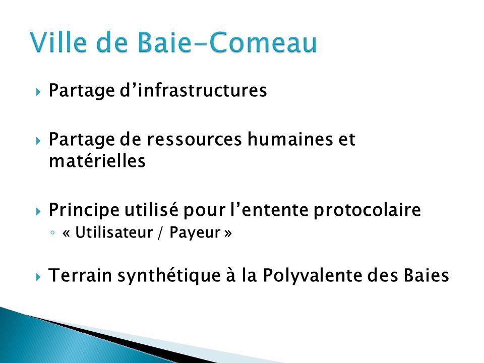 Partage dinfrastructures Partage de ressources humaines et matérielles Principe utilisé pour lentente protocolaire « Utilisateur / Payeur » Terrain synthétique à la Polyvalente des Baies