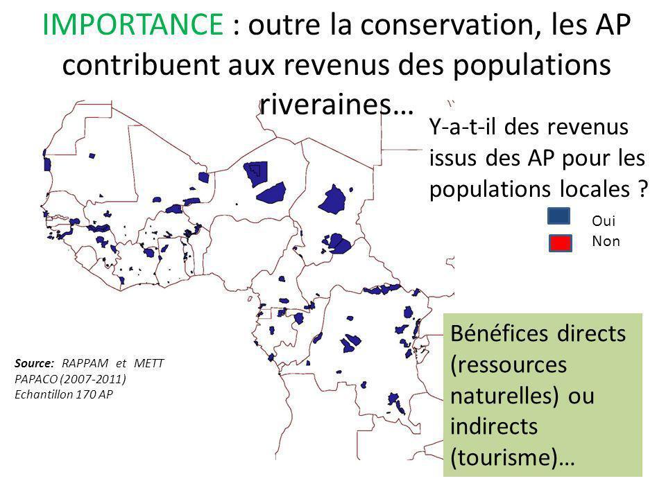 IMPORTANCE : un exemple de revenus pour les communautés périphériques Revenus des communautés riveraines de Nazinga (BF) en K Source : PAPACO, 2010